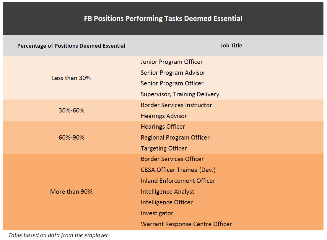 Table on FB positions performing tasks deemed essential